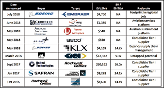 Aerospace mergers & acquisitions - Aerospace Manufacturing