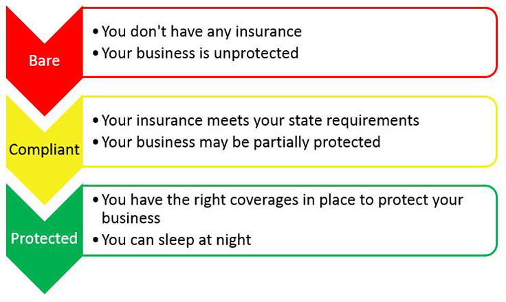 photo of Cannabis Business Insurance: Compliance vs. Properly Protecting Your Business image