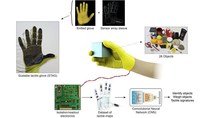 Sensor-packed glove learns human grasp - Today's Medical