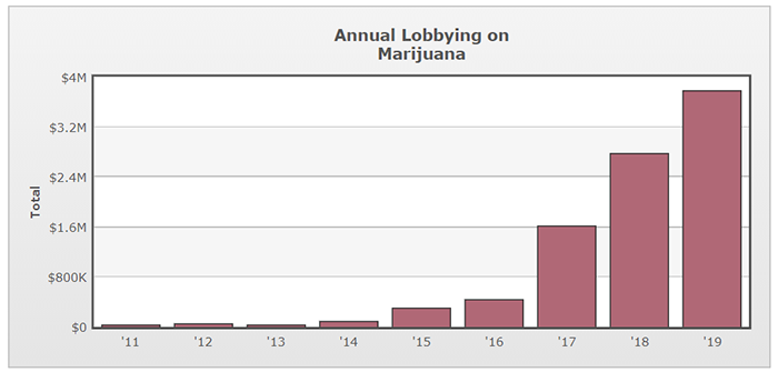 cannabis lobbying spending washington