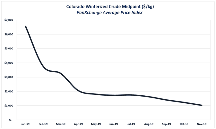 colorado winterized crude