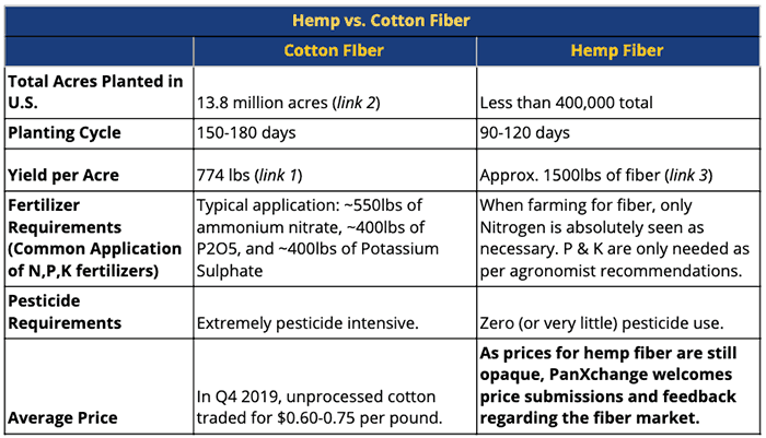hemp pricing