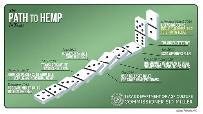 texas hemp growers
