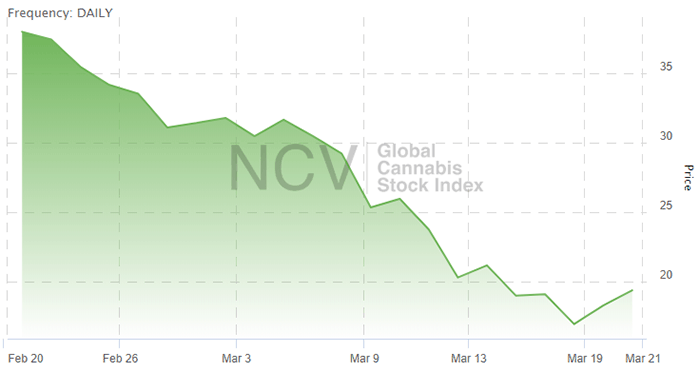 cannabis stock