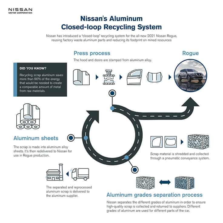 nissan closed loop aluminum recycling