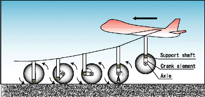 Figure 4: Here is the behavior of the wheel installed in the rotary type model, upon landing.