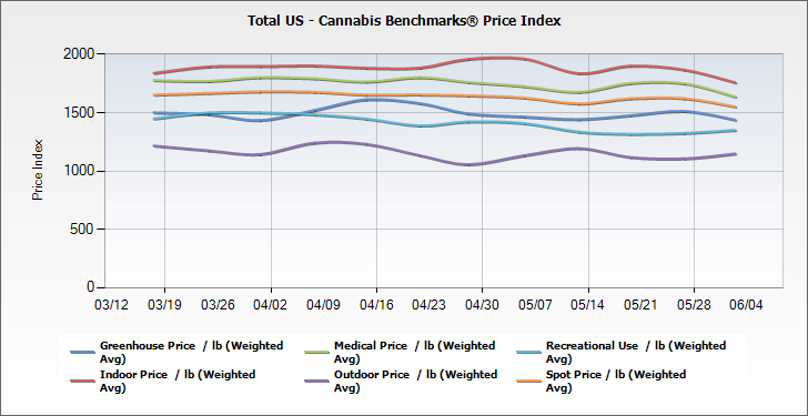 Total US - Cannabis Benchmarks® Price Index