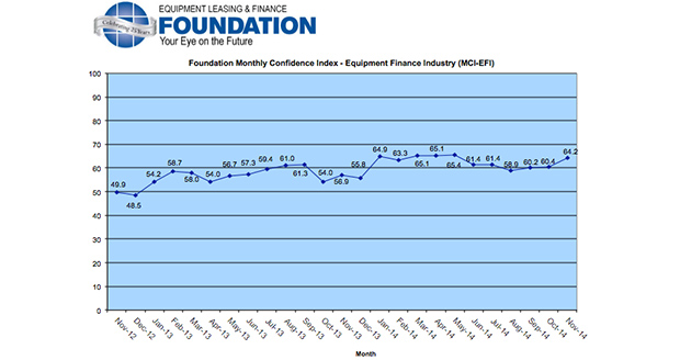 ELFA industry confidence at 6-month high