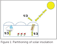 Using shading for greenhouse temperature control - Greenhouse ...