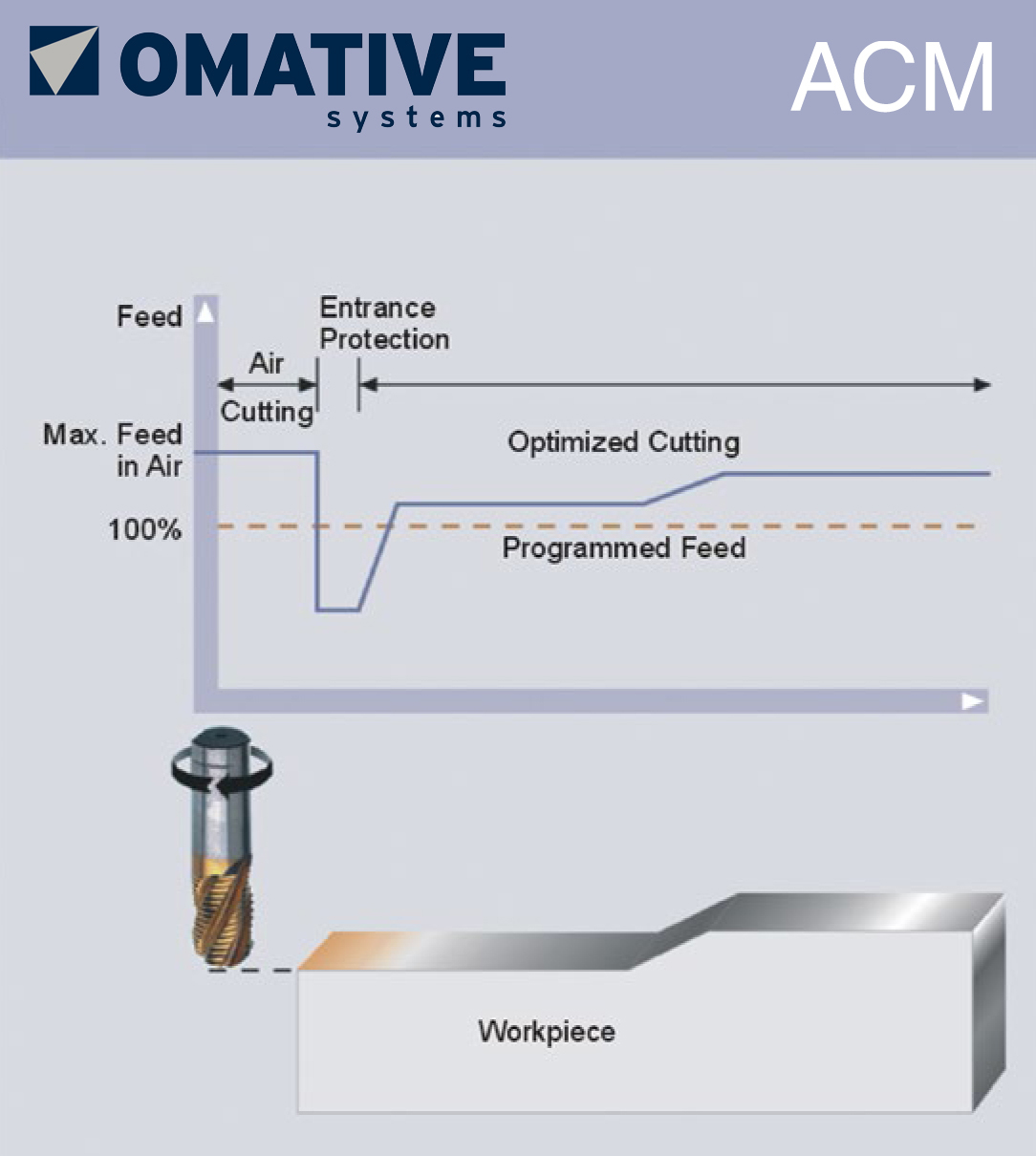 Software for adaptive machining, vibration monitoring, and shop floor management