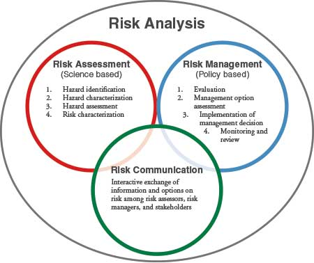 Microbiological Risk Assessment - Quality Assurance & Food Safety