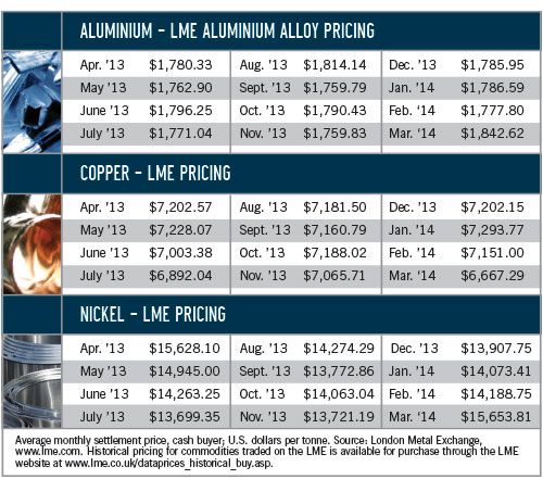 metals global pricing