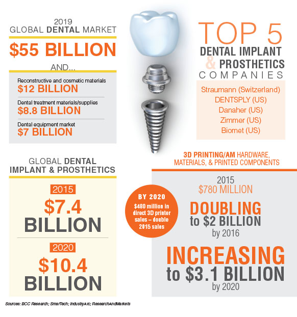 global dental industry infographic