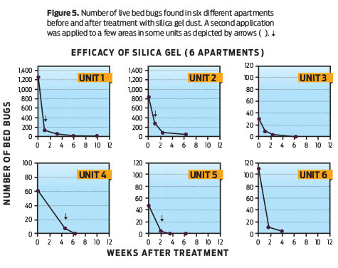 Cover Story Silica Gel A Better Bed Bug Desiccant Pct Pest
