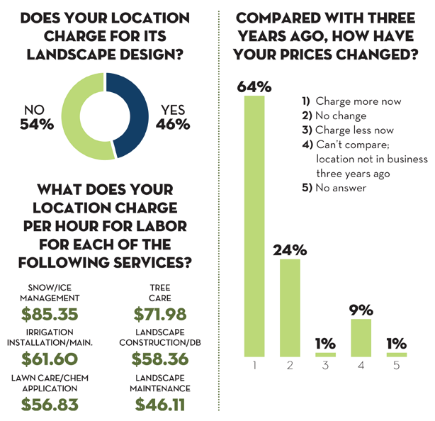 How Much Do You Charge For Your Services Lawn Landscape