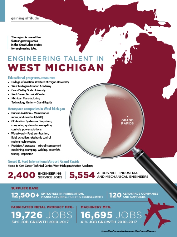 Engineering talent in West Michigan - Aerospace