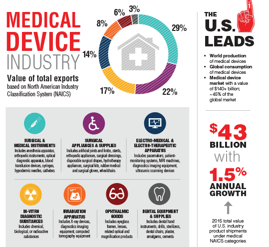 Size And Shape Of The Us Medical Device Industry Today S