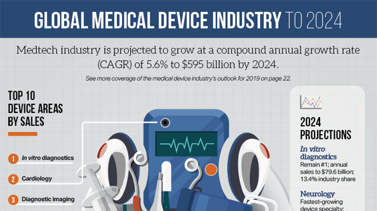 7549a9cb49d 2019 Forecast: Strong medical market - Today's Medical Developments