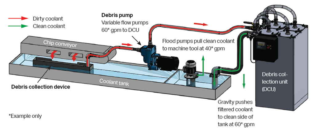 Coolant filtration system for CNC machines - Today's Medical Developments