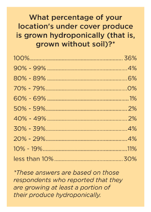 hydroponics research paper