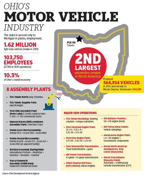 Ohio's Motor Vehicle