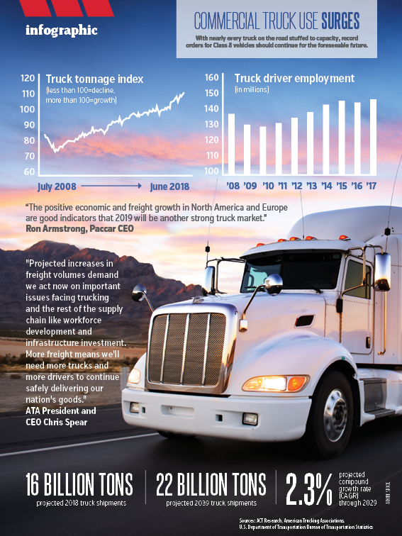 778bb0a39b Commercial truck use surges - Today s Motor Vehicles