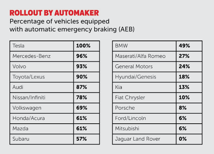 automatic emergency braking rollout continues