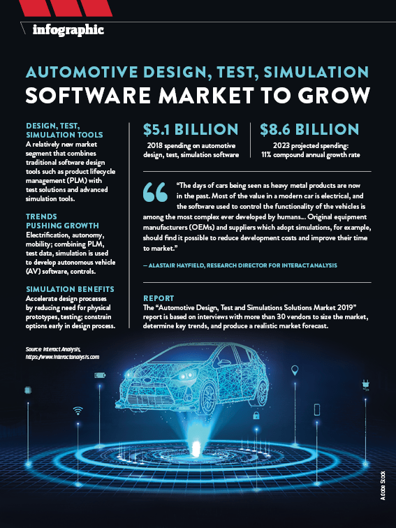 Automotive Design Test Simulation Software Market To Grow Today S Motor Vehicles